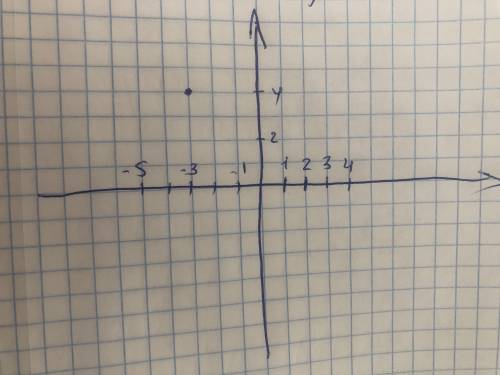 Яка з точок знаходиться на осі ординат: А) А( – 4; 0); Б) В( 2; – 5); В) С(0; – 7); Г) D( 3; 3) Яка