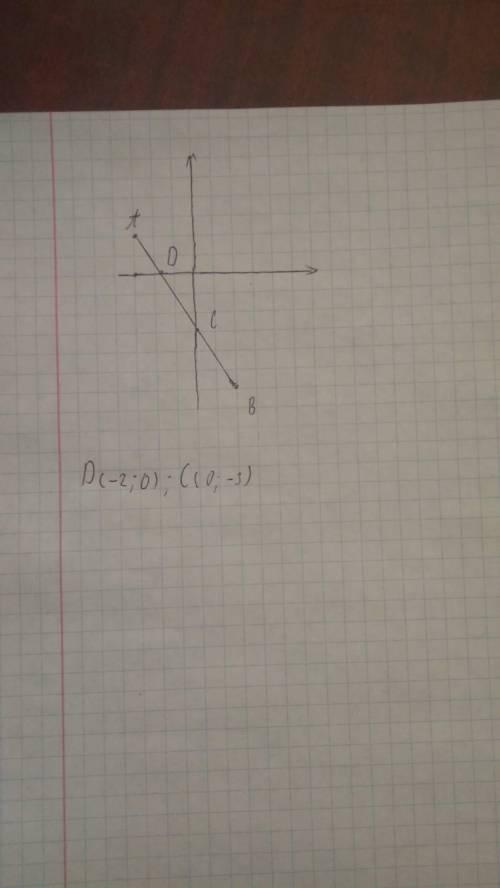 Позначте на координатній площині точки А (-3;2) і В (2;-6). Проведіть відрізок АВ і запишіть координ