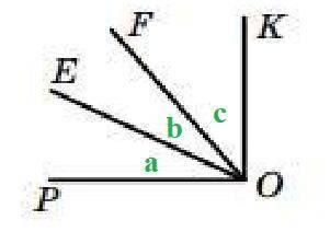 З вершини прямого кута KOP, зображеного на рисунку, про+ ведено промені OE і OF так, що ∠POF = 49°,