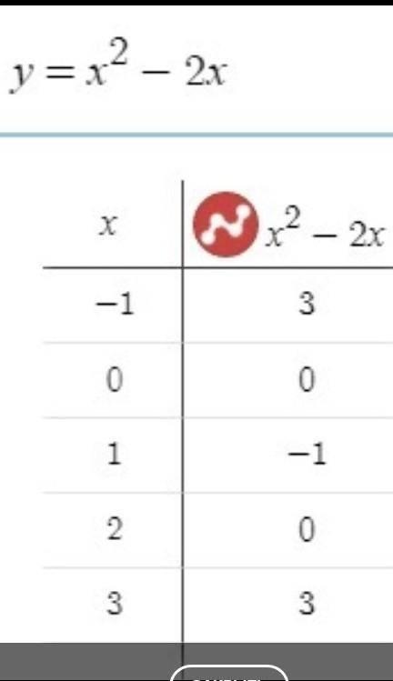 Построить график функции y=x^2-2x Найдите А) Наименьшее и наибольшее значения функции на отрезке (0;