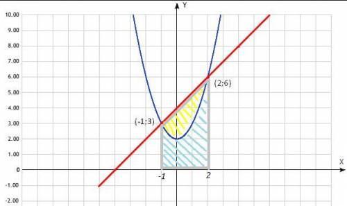 Обчисліть площу фігури, обмеженої лініями y=x²+ 2, y=x+4
