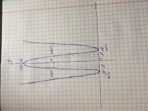 Исследуйте функцию по схеме и постройте график.