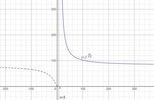 Задана функция f(x). Найти точки разрыва функции, если они существуют. Сделать чертеж.