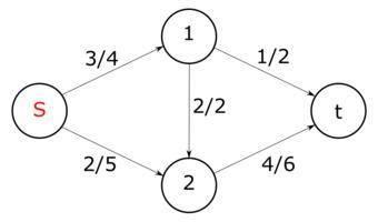 Перечислите характеристики графа, имеющую структуру «сеть». Постройте данную структуру.
