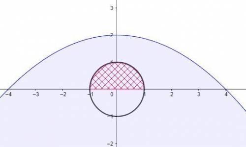 Изобразить на комплексной плоскости множество D заданное неравенством: