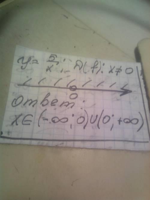 Найдите область определений у=5/х