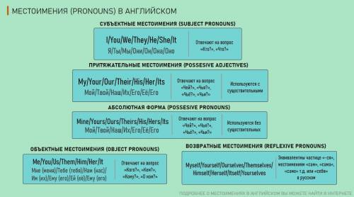 Subject and object pronouns,possessive adjectives, possessivepronouns.Нужно проверить.