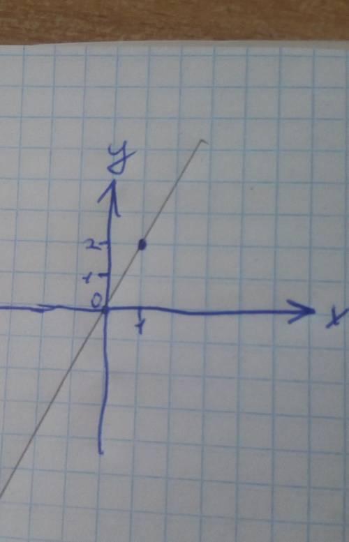 Побудувати графік y=2x+1
