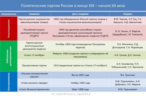 Политические партии 19 века в России 