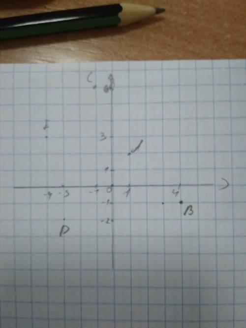 На координатной плоскости отметьте точки а(1,2),в(4,-1) с(-1,6)d(-3,-2) e(-4,3)