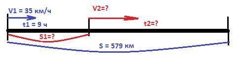 Грузовая машина проехала 579 км пути за 13ч. сначала она ехала 9 ч по степной дороге со скоростью 35