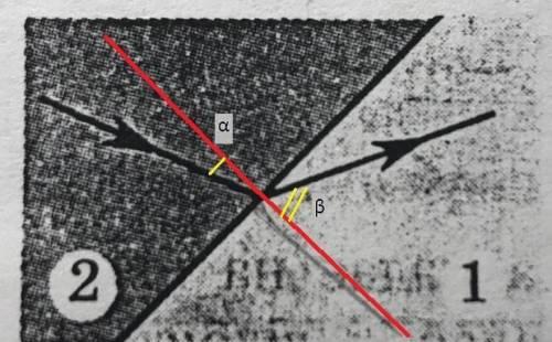 На рисунке изображено преломление луча света на границе двух сред. покажите на рисунке углы падения