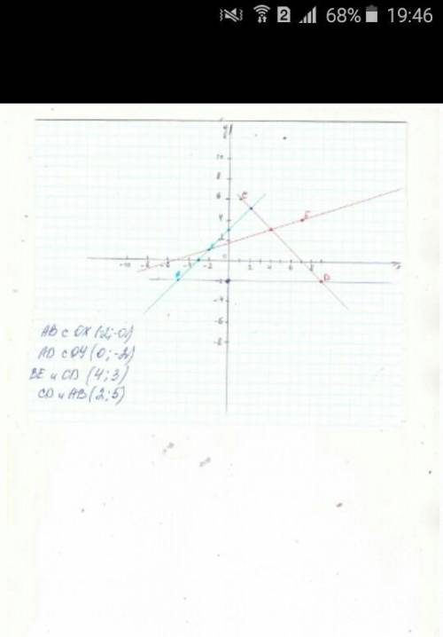 Вкоординатор плоскости отметьте точки а(-5; -2), в(-2; 1), с(1; 6), d(9; -2) e(7; 4)найдите: а) коор