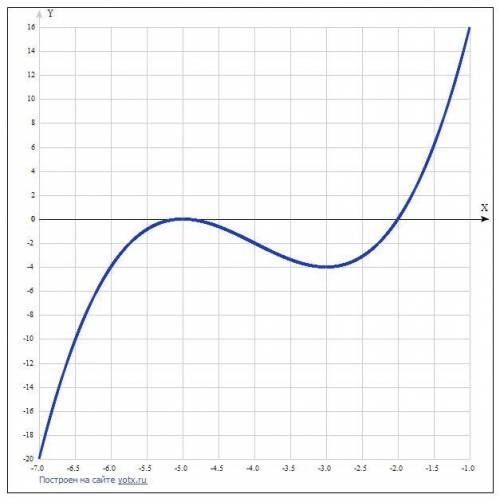 Сделать полное исследование функции [tex]y=x^{3} +12x^{2}+45x+50[/tex] 1. определить область существ