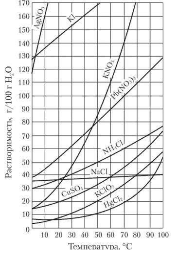 При 38 градусов растворимость соли х равна 60 г на 100 г воды. какова формула соли и как изменится е