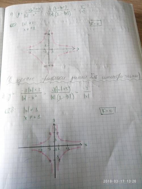 30 (можете дать только ответ)1) постройте график функции [tex]y = \frac{ - 5 |x| + 5}{ |x| - {x}^{2}
