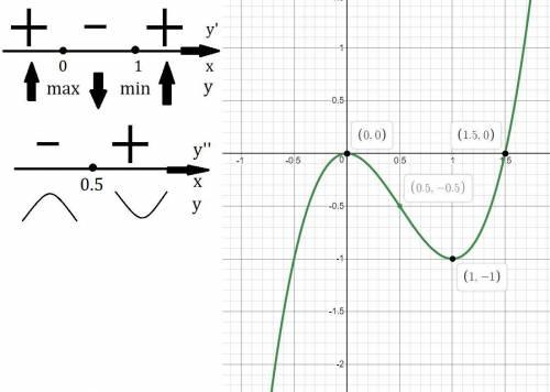 Дослідити функцію за похідної та побудувати її графік: y=2x³-3x²