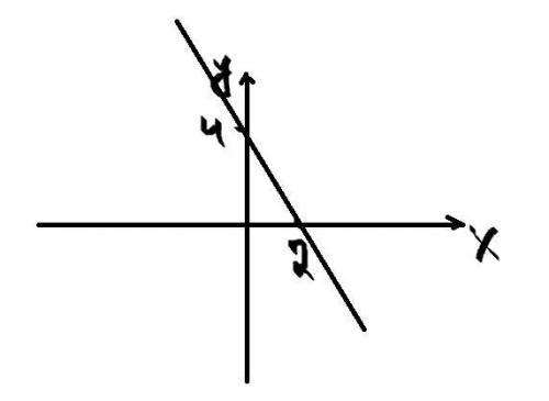 Постройте график функции y=-2x+4