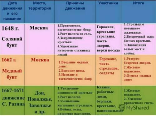 18 ! таблица 1 колонка - годы,2 колонка- событие, 3 колонка - территории,4 колонка - причины, 5 коло