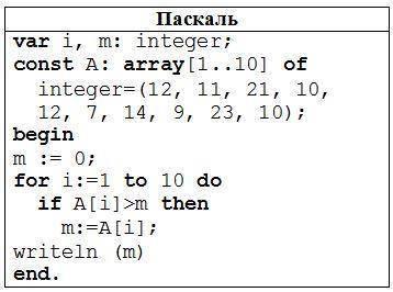 Определите, какое число будет напечатано в результате работы следующей программы. Текст программы пр