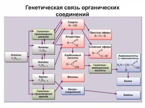 По схеме составить уравнения реакций. В качестве исходного вещества - бутан.