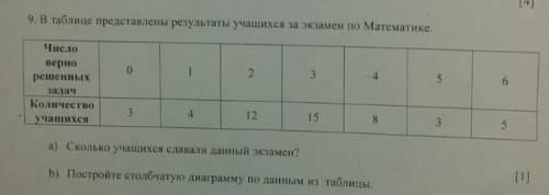 В таблице представлены результаты учащихся по Математике 1) Сколько учащихся сдавали данный экзамен