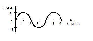 На рисунке приведен график гармонических колебаний тока в колебательном контуре. Определите период к