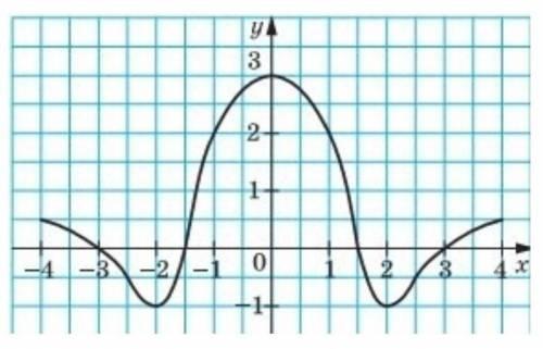 Користуючись графіком функції y=f(x),визначеної на проміжку [-4;4], знайдіть f(0)