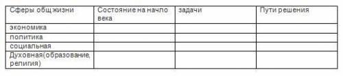 Заполните таблицу используя онлайн уроки и текст учебника п.30-33