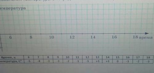 В упражнении представлены результаты измерения температуры с 6.00 до 18.00. Нарисуйтеграфик изменени