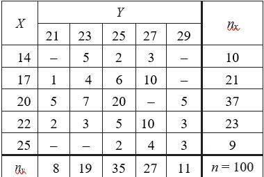 Знайти вибіркове рівняння прямої регресії Y на X та X на Y за даними кореляційної таблиці:
