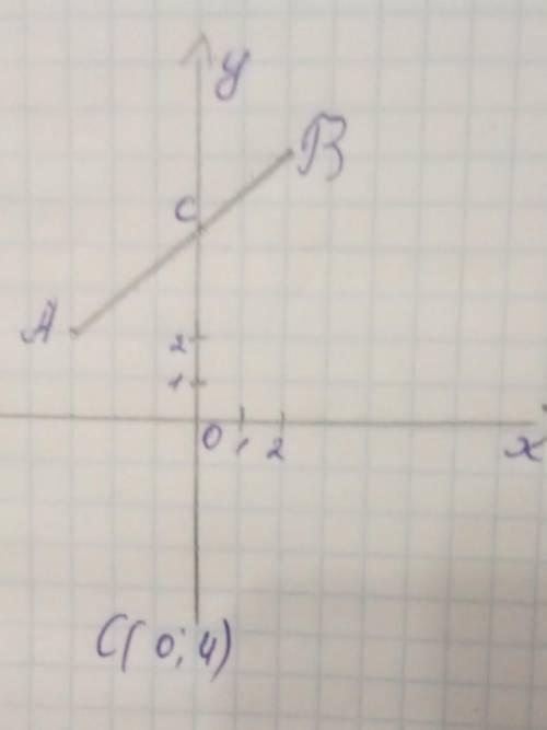 Позначте на координатній площині точки А (-3;2) В (2;-6). Проведіть відрізок АВ і запишіть координа
