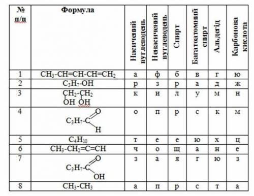 Із початкових літер, якими позначені правильні відповіді, складіть назву органічної речовини (прави