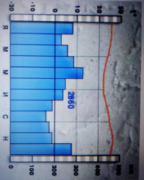 Проанализируйте климатограмму. Определите тип климата Ю. Америки