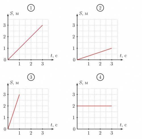 На рисунке представлены графики зависимости расстояния от времени для четырёх тел. Какое тело имеет