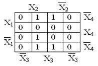 Записати ДДНФ та логічної функції, якщо вона задана картою Вейча.
