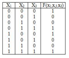 Записати ДДНФ та ДКНФ функції, якщо задана таблиця її істинності.