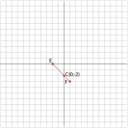 Позначте на коорденатній площині точки Е(-2; 0) і F(1; -3) Проведіть відрізок ЕF Знайдіть координати