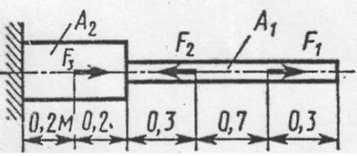 Построить эпюры продольных сил по длине бруса, если F1=24кН, F2 =10кН, F3=8кН