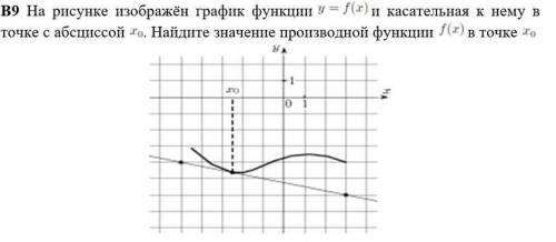очень на рисунке изображен график функции y=f(x) и касательная к нему в