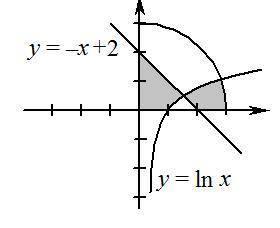 Написать на Паскале условный оператор, проверяющий, попала ли точка с координатами (X, Y) внутрь за