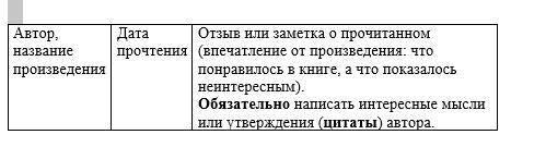 Книга - Э. Успенский 25 профессий Маши Филипенко составьте небольшую статью о книге по этой таблиц