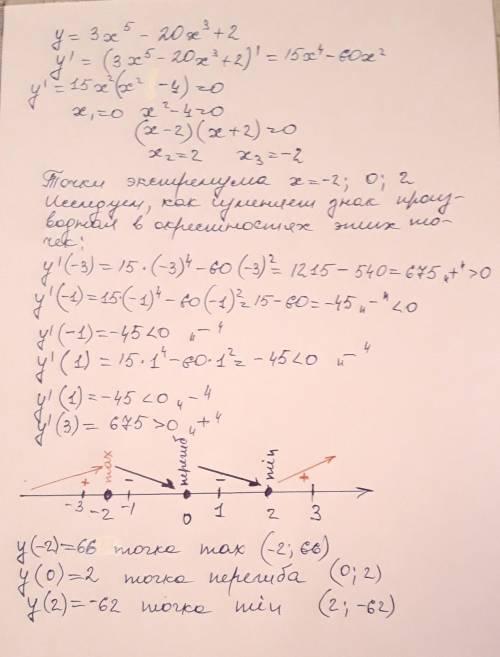 Найдите точку максимумафункции y = 3х^5 - 20х