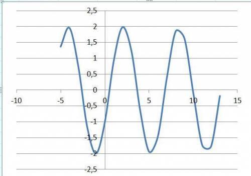 Решите Постройте график функции!