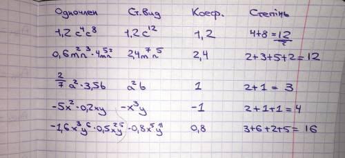 Заповнiть таблицю: Одночлен - Стандартный вигляд одночлена - Коефiцiєнт одночлена - Степiнь одночлен