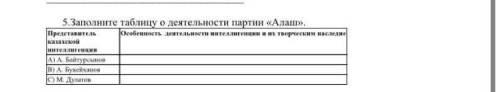 Заполните таблицу о деятельности партии «Алаш»