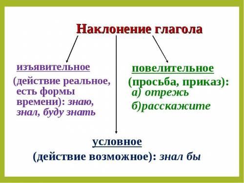 Объясните все 3 наклонения(изъявительное,условного и повелительное)