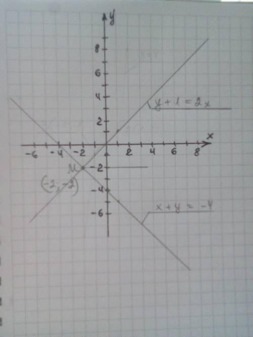 Решите графическим методом систему уравнений и найдите координаты точки пересечения графиков функций