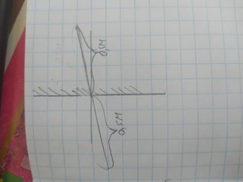 Тело находится от плоского зеркала на расстоянии 0,5м. Какое расстояние между зеркалом и изображение